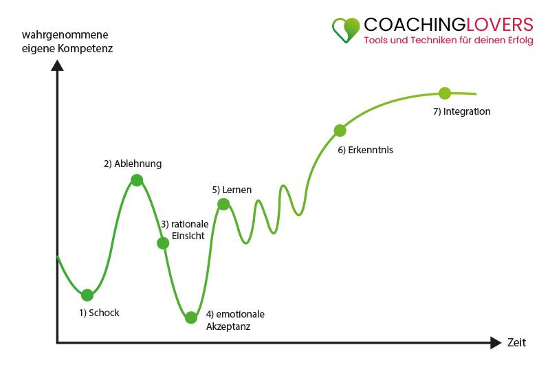 Das Phasenmodell von Veränderungen