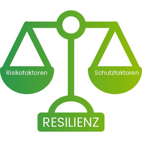 Resilienzwaage Schutzfaktoren Risikofaktoren