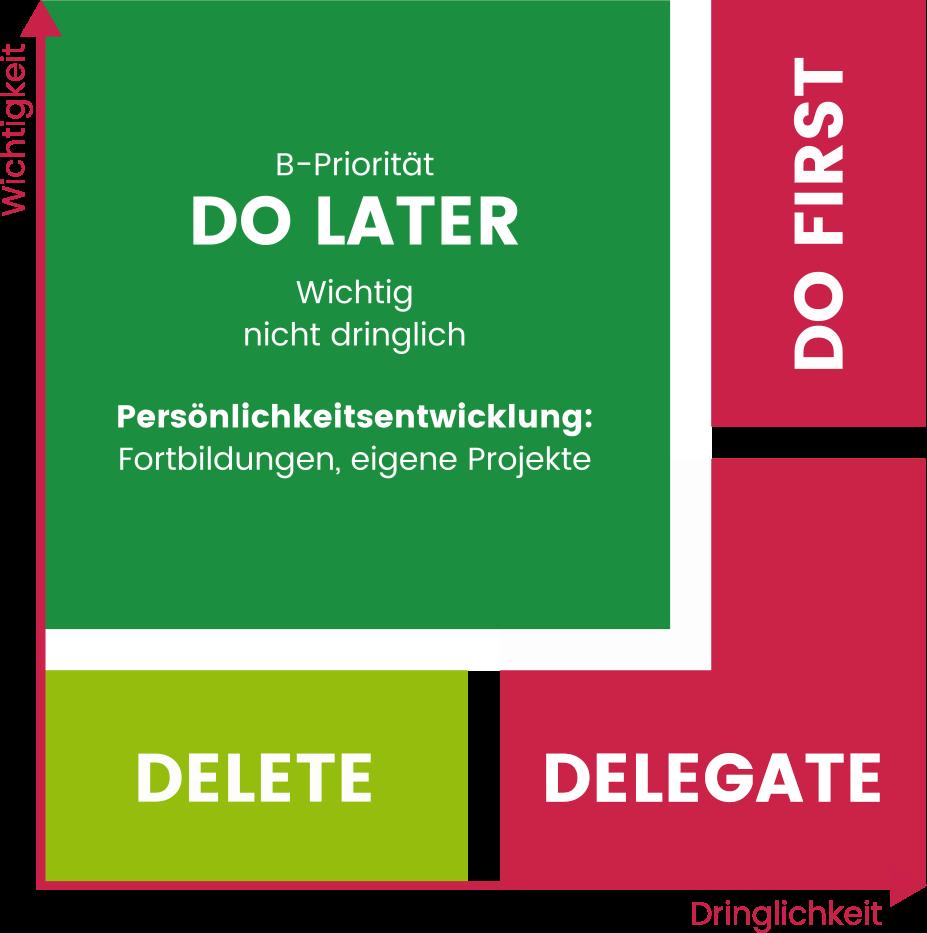 Eisenhower Prinzip Schema Gewichtung für gutes Zeitmanagement