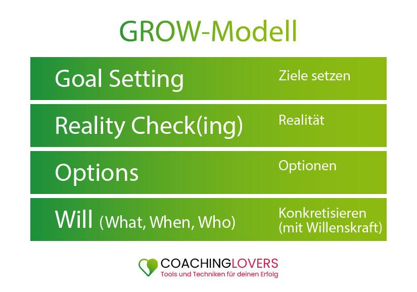 Grow-Modell Coaching Tool