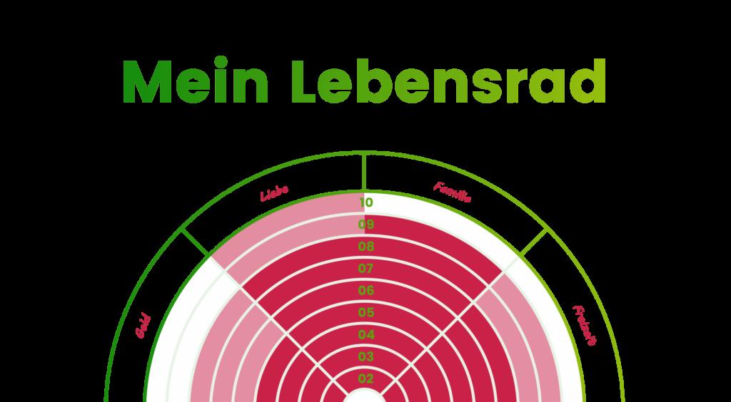 Lebensrad Wheel of Life Vorlage Schritt 4