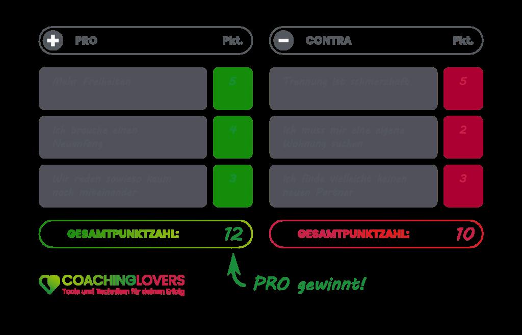 Pro und Contra Liste Schritt 4