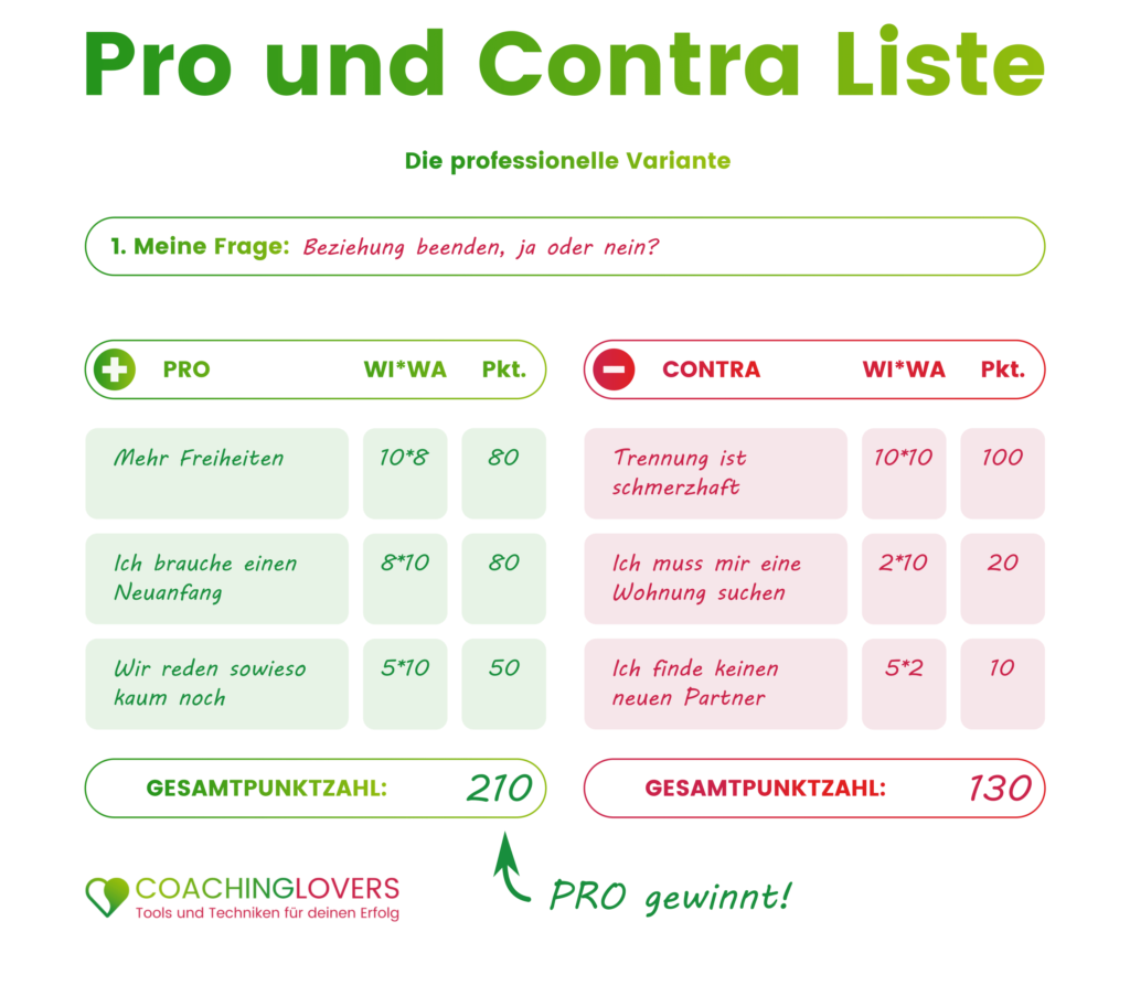 Pro Contra Liste objektive Variante