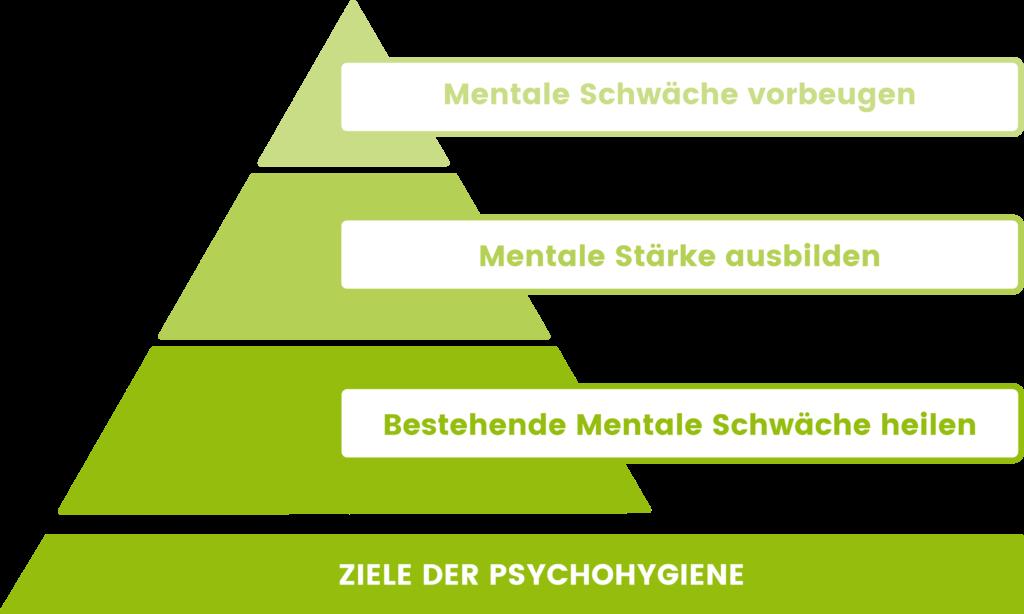 Die Ziele der Psychohygiene als Pyramide dargestellt